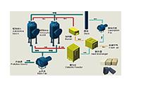 有机废气-净化设备