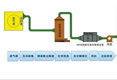 UV光解催化氧化有机废气处理装置