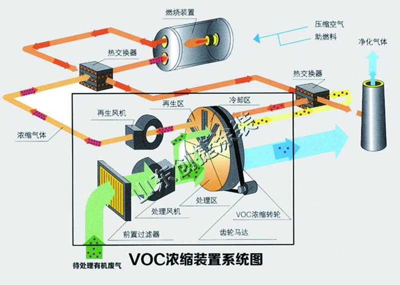 沸石转轮吸附浓缩净化设备