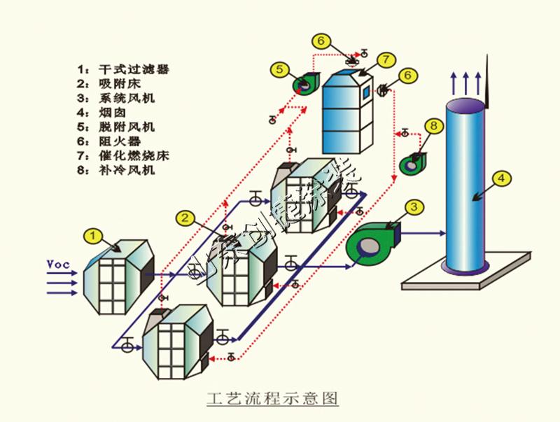 七大VOCs废气处理方法