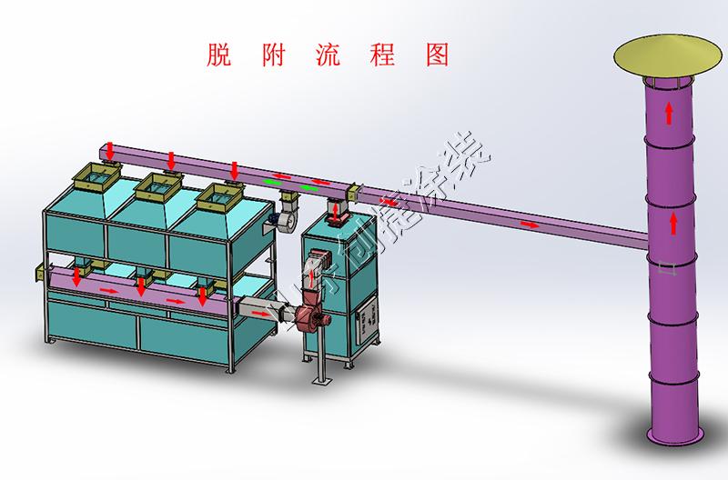 了解催化燃烧设备,上手操作不再愁!!