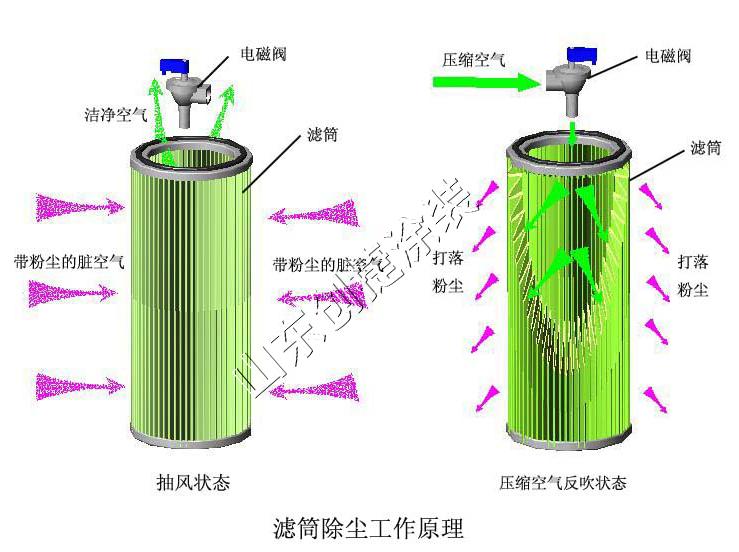 滤筒除尘器工作原理